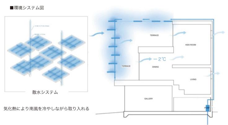 shading system. Courtesy of SUEP